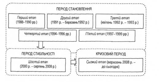 банковской системы Украины