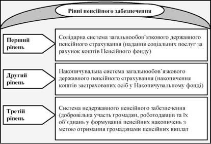 легкосплавных трирівнева система пенсійного забезпечення карты Россельхозбанк Киселёвске