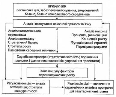 Схема регулирования
