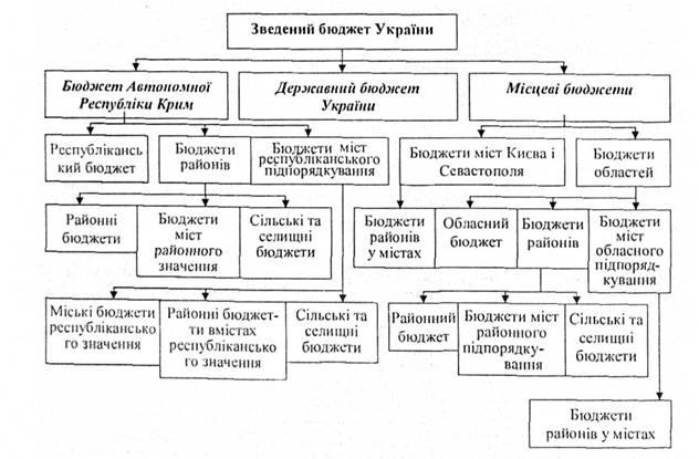 Структура бюджетной системы