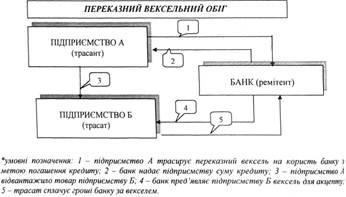 образец векселя украина