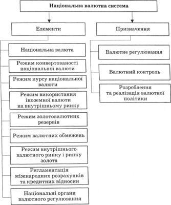 валютной системы