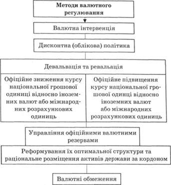 Методы валютного регулирования