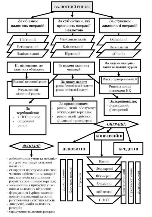 Структура валютного рынка