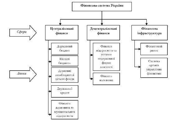 ФИНАНСОВАЯ СИСТЕМА УКРАИНЫ Финансовая система Украины понятие  Структура финансовой системы Украины