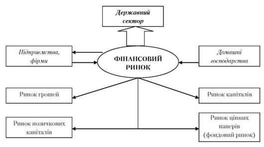 ФИНАНСОВАЯ СИСТЕМА УКРАИНЫ Финансовая система Украины понятие  Место и роль финансового рынка в финансовой системе