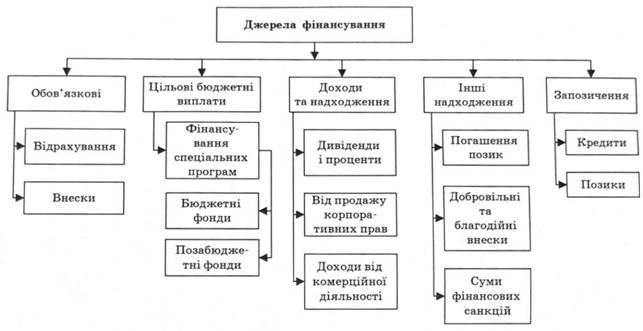 целевых фондов в Украине