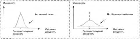 Распределение вероятных доходов ценных бумаг А и В