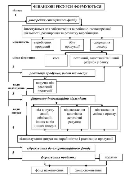 Схема формирования финансовых