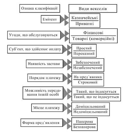 Классификация векселей
