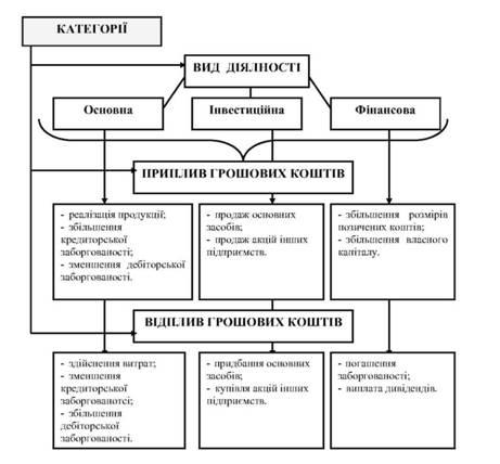 Схема категорий притока и