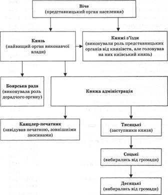 управления в Киевской Руси