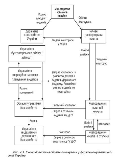 Схема доведения объемов