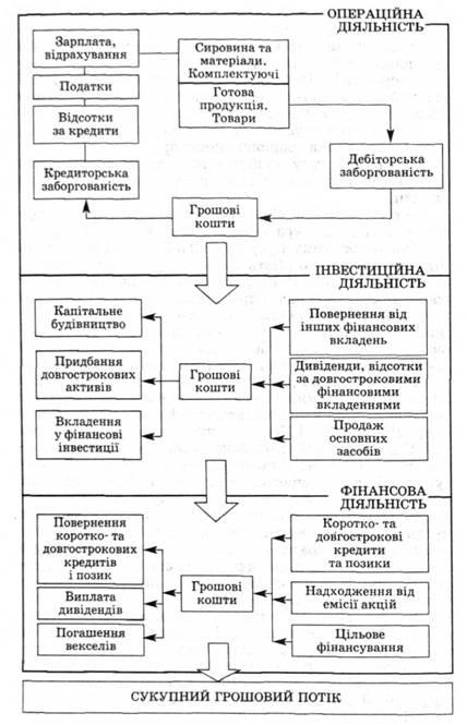 Схема движения денежных