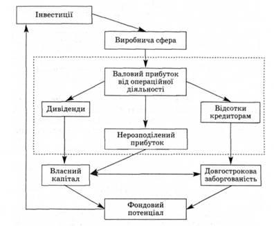 Схема управления прибылью