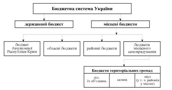 Схема организации бюджетной