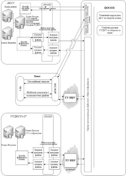 Схема работы Казначейства в
