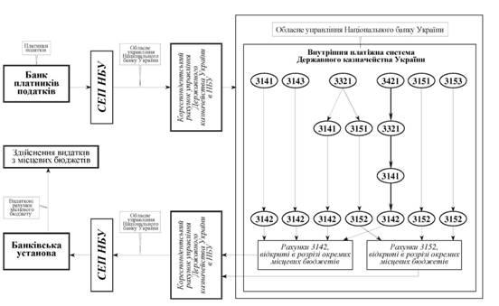 Схема оборота средств при