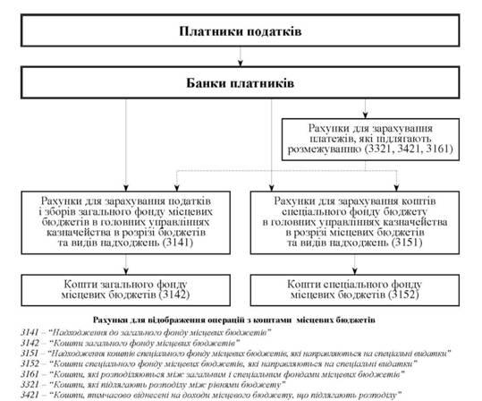 Схема зачисления доходов