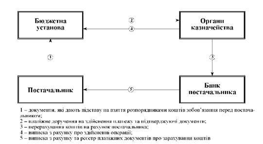 Схема осуществления расходов