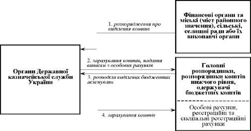 Общая схема выделения