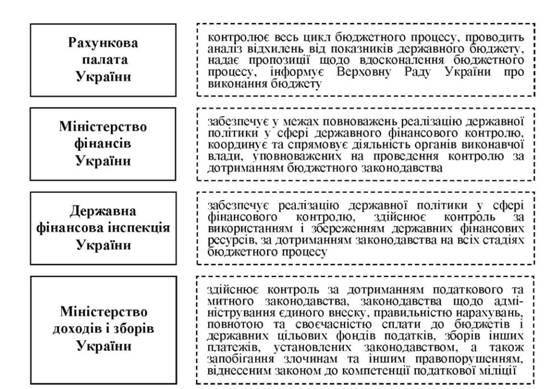 Органы государственного финансового контроля их функции  Контрольные полномочия центральных органов государственной власти