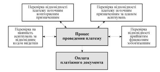 Схема текущего контроля в АС