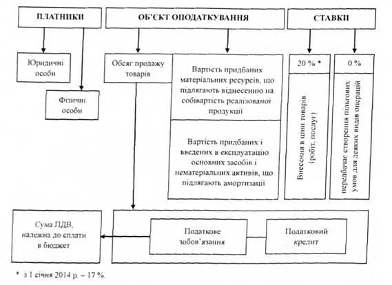 схема начисления НДС