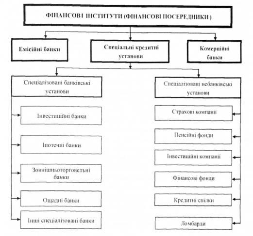 Классификация финансовых посредников на финансовом рынке