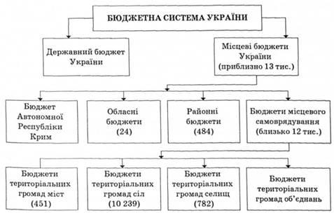 Состав бюджетной системы
