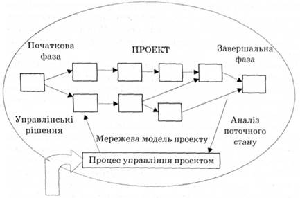 структуры проекта.