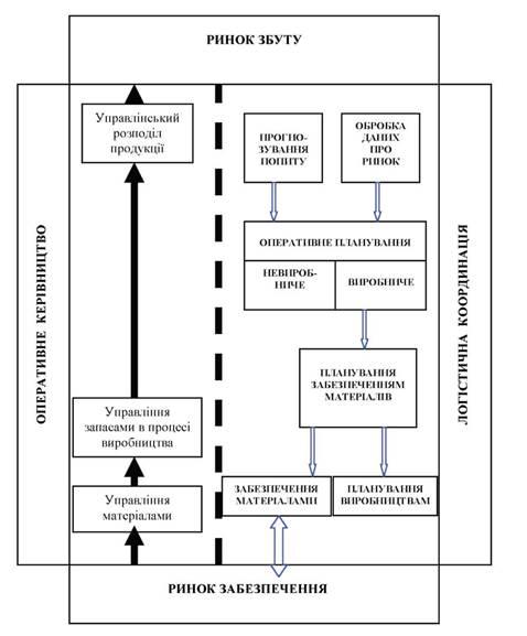 Функциональная схема торговой