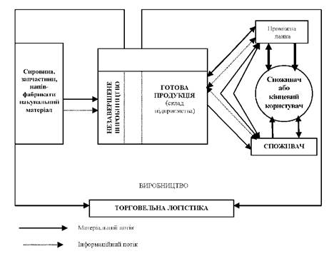 Схема коммерческой