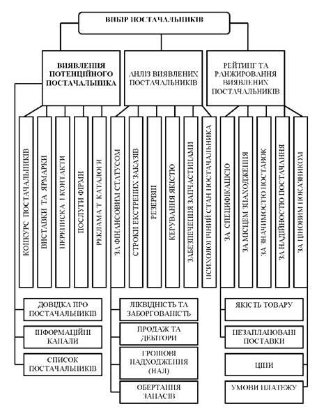 Схема процесса выбора