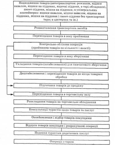 Схема торгово-логистического