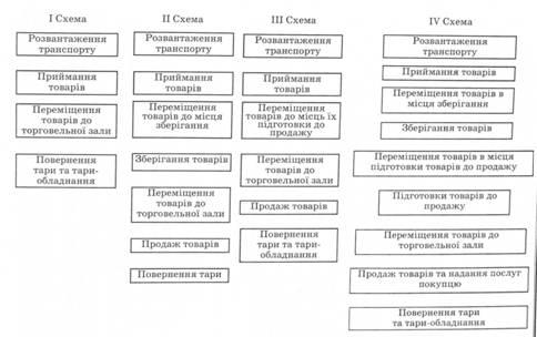 процесса по 4-м схемам