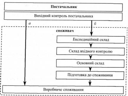 схема снабжения