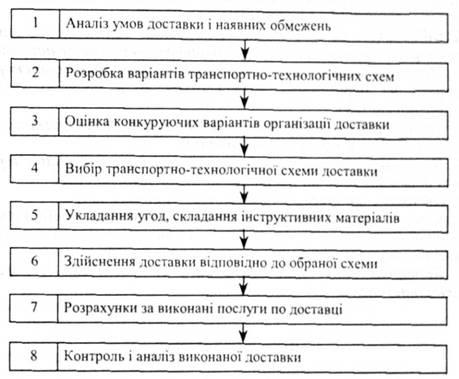 -технологической схемы