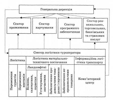 Место логистики в структуре