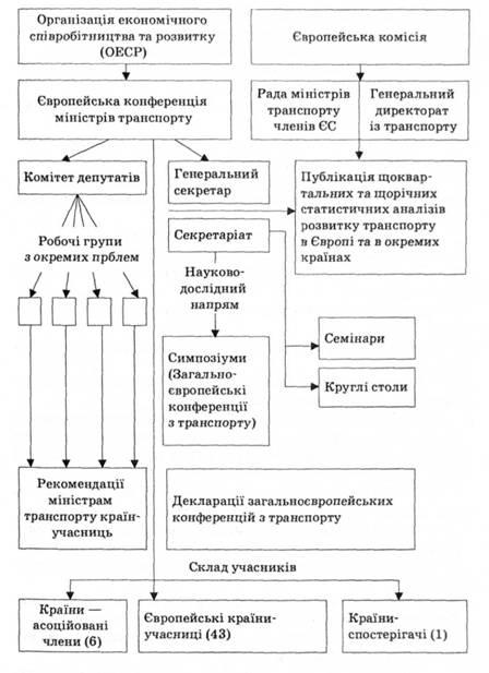 Структурно-организационная