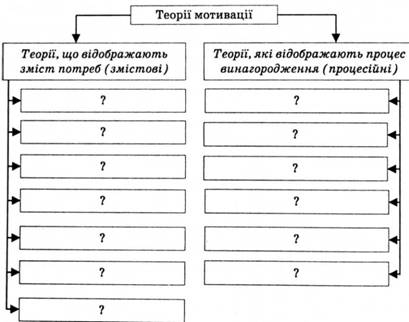 Классификация теорий мотивации