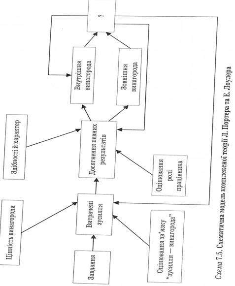 Модель мотивации по теории
