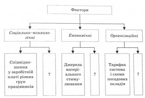 Схема 7.6.