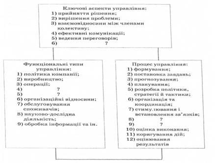 Схема 9.1. Модель управления