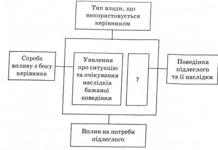 Схема 9.2. Модель влияния