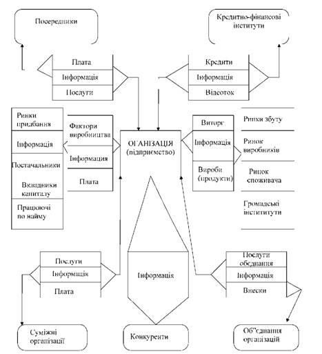 Схема внешних связей
