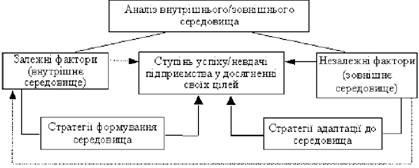Стратегический анализ предприятия