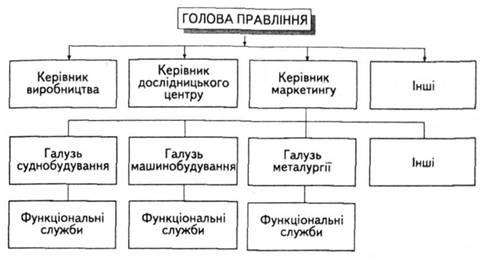Схема отраслевой структуры