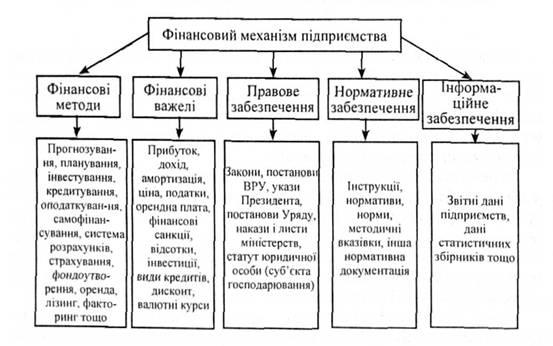 Финансовый механизм и его