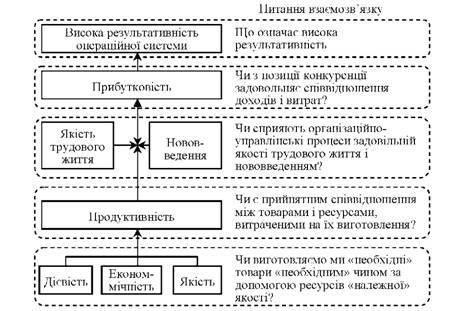 Схема взаимосвязи между